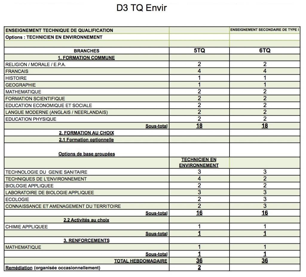 D2+D3 TQe